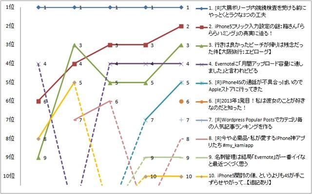 2013年1月第1週の順位グラフ
