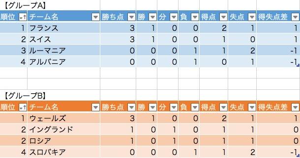 EURO2016、大会2日目勝敗表