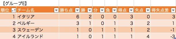 グループEの勝敗表