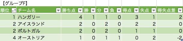 グループFの勝敗表