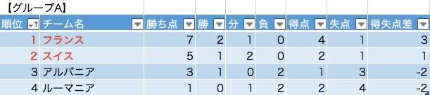 グループAの勝敗表