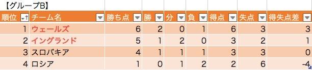 グループBの勝敗表