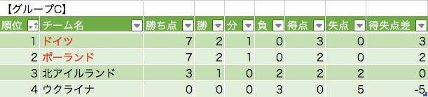 グループCの勝敗表