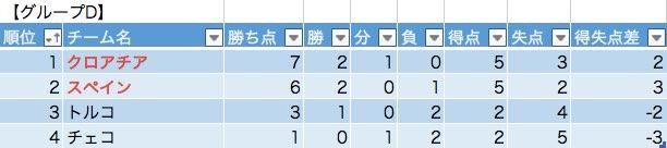 グループDの勝敗表